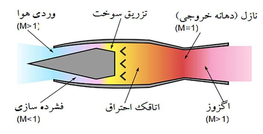 تصویری از موتور هواپیماها